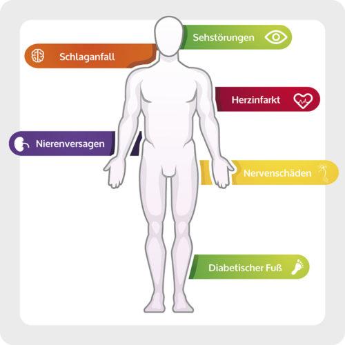 Diabetes Folgeerkrankungen