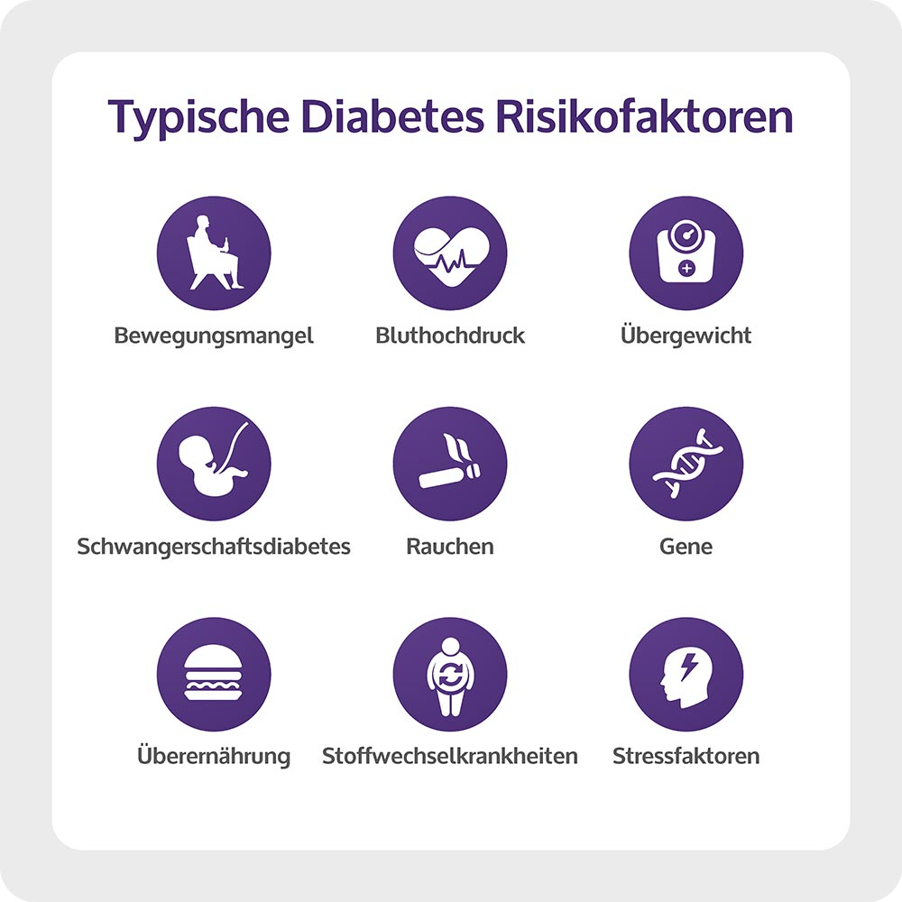 risikofaktoren diabetes mellitus 2 es
