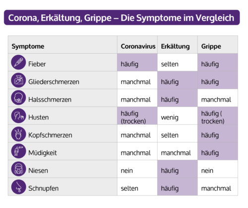 Corona Symptome Erkennen