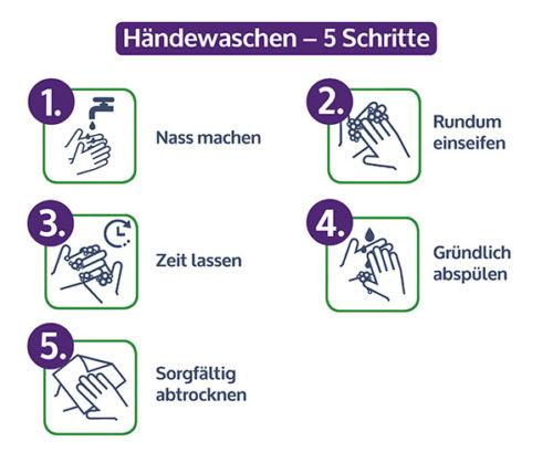 Infografik Händewaschen