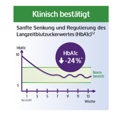 Infografik HbA1c