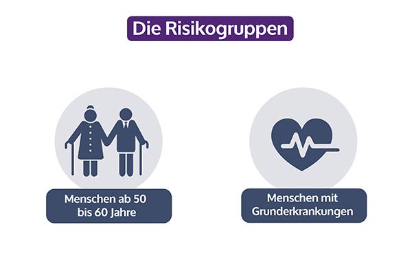 Risikogruppen